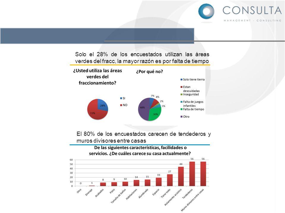Solo el 28% de los encuestados utilizan las áreas verdes del fracc, la mayor razón es por falta de tiempo