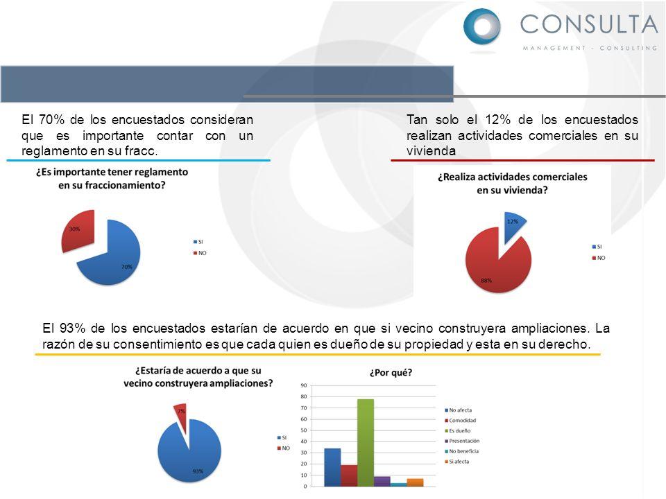 El 70% de los encuestados consideran que es importante contar con un reglamento en su fracc.