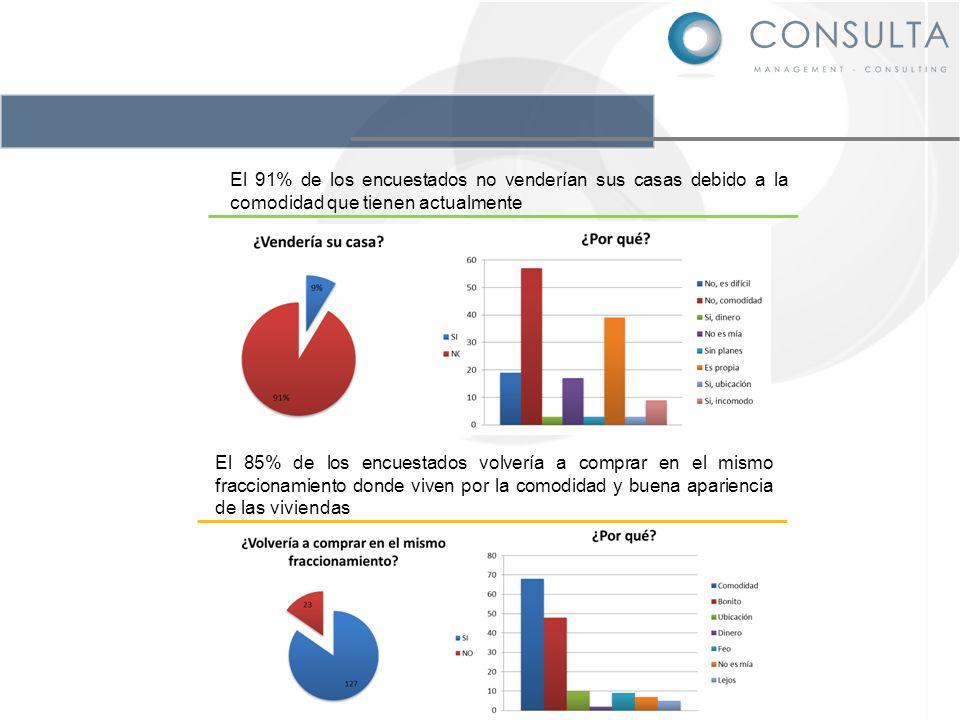 El 91% de los encuestados no venderían sus casas debido a la comodidad que tienen actualmente