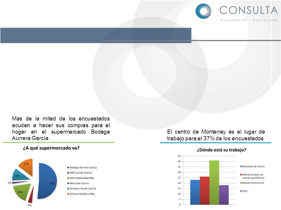 Mas de la mitad de los encuestados acuden a hacer sus compras para el hogar en el supermercado Bodega Aurrera García