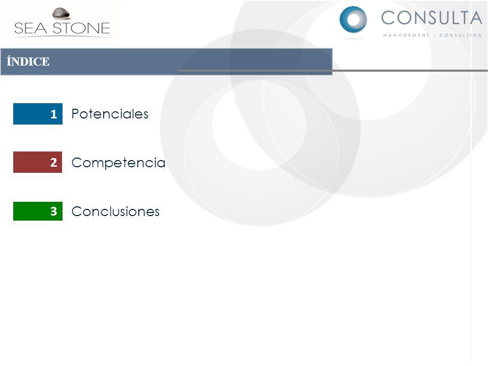 ÍNDICE 1 Potenciales Competencia Conclusiones 2 3