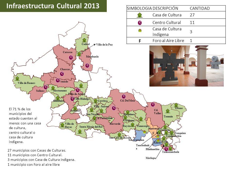Infraestructura Cultural 2013