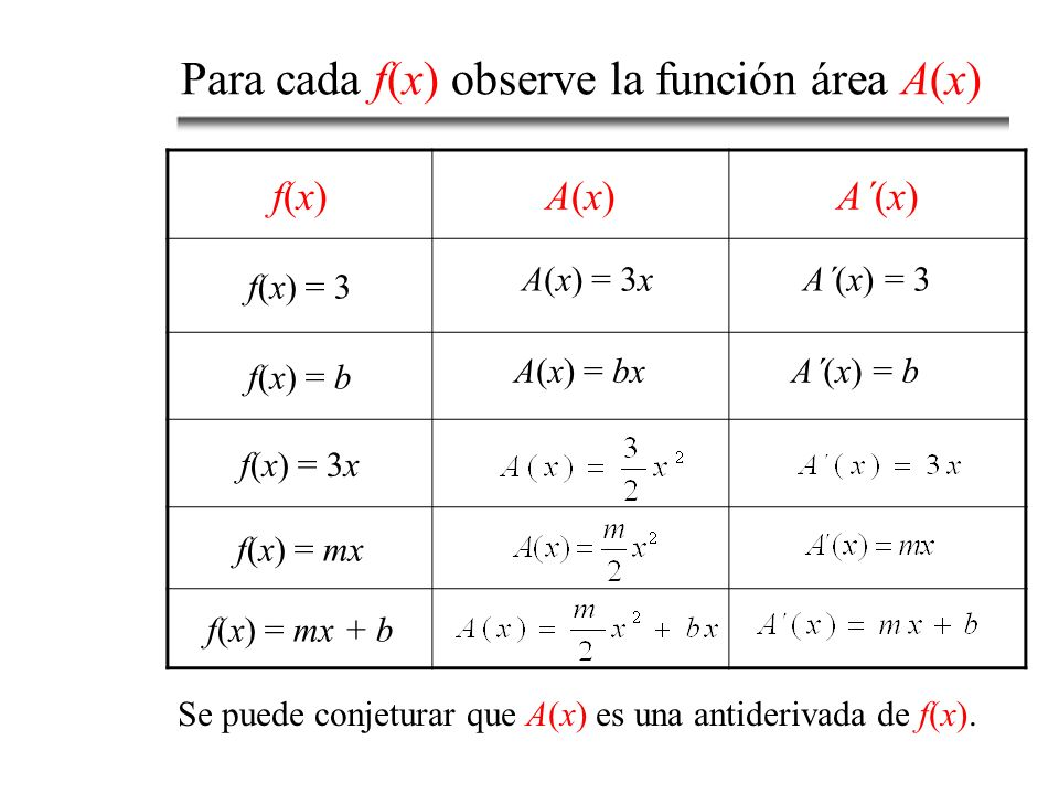 Para cada f(x) observe la función área A(x)