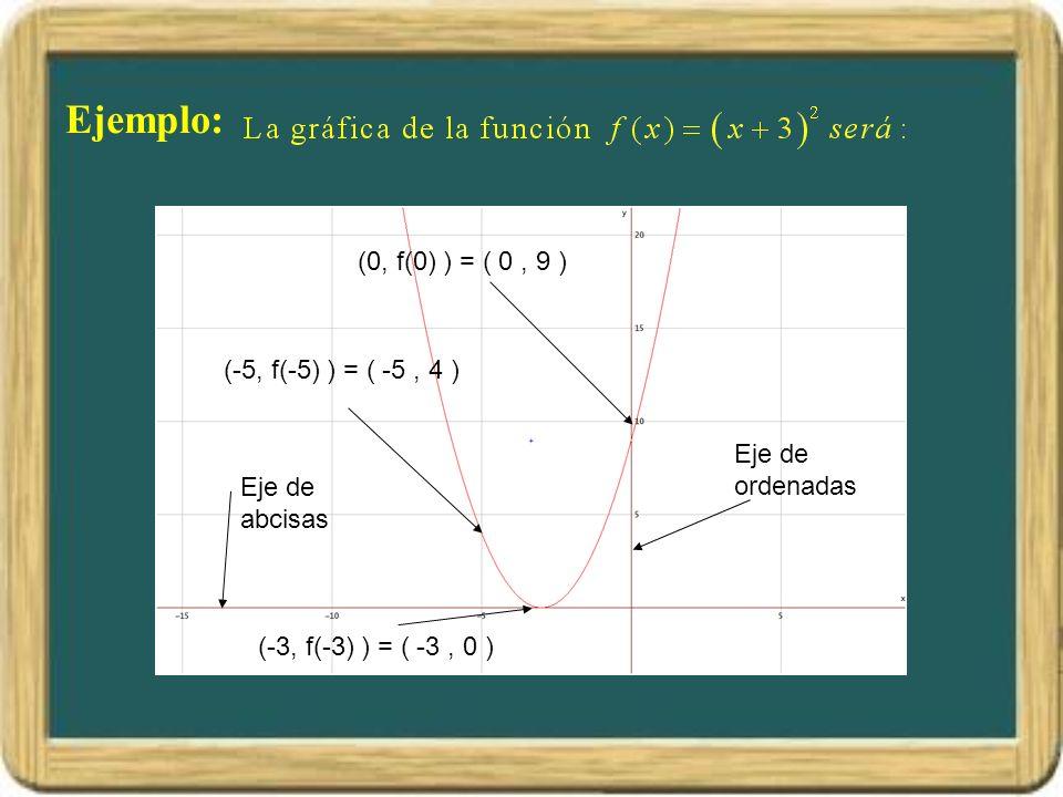 Ejemplo: (0, f(0) ) = ( 0 , 9 ) (-5, f(-5) ) = ( -5 , 4 )
