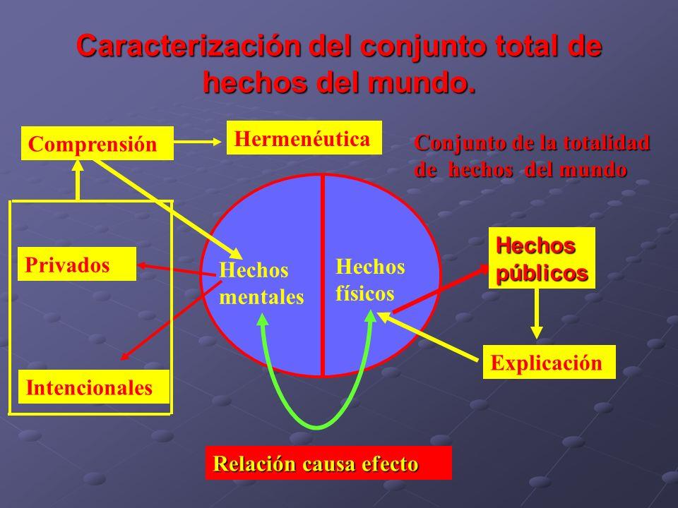 Caracterización del conjunto total de hechos del mundo.