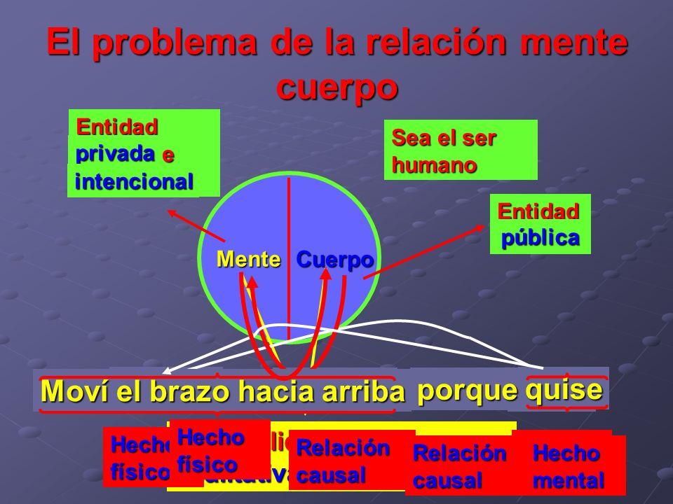 El problema de la relación mente cuerpo