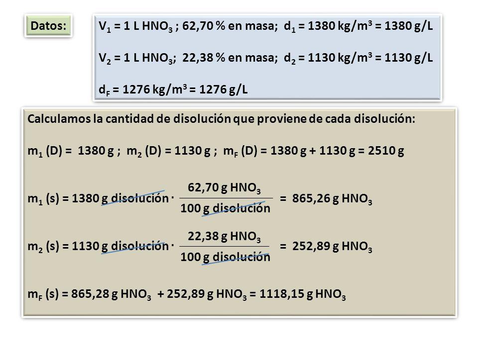 Datos:V1 = 1 L HNO3 ; 62,70 % en masa; d1 = 1380 kg/m3 = 1380 g/L. V2 = 1 L HNO3; 22,38 % en masa; d2 = 1130 kg/m3 = 1130 g/L.