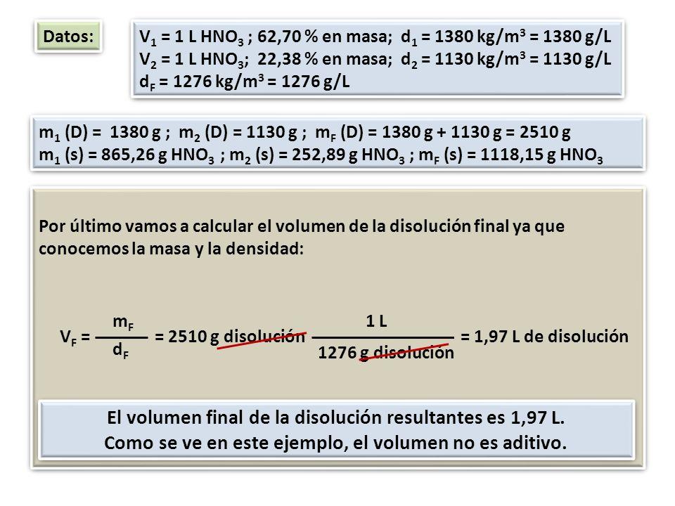 El volumen final de la disolución resultantes es 1,97 L.