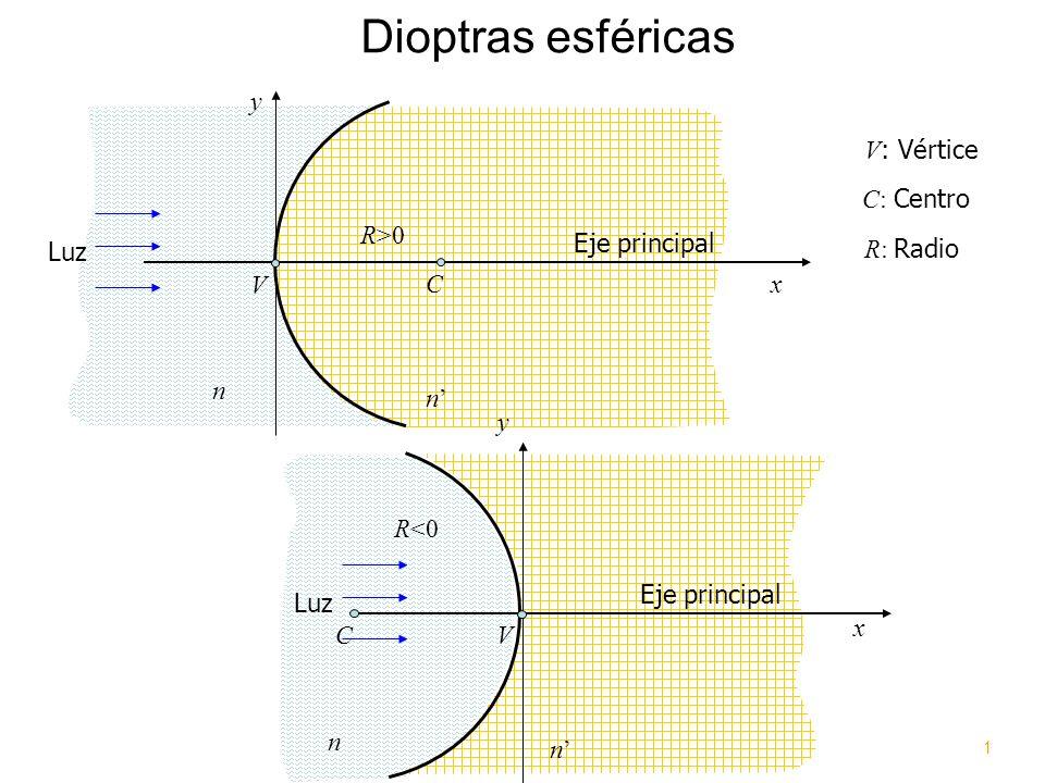 Dioptras esféricas y V: Vértice C: Centro R>0 Eje principal Luz