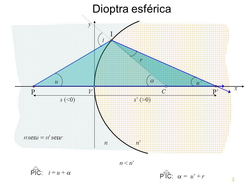 Dioptra esférica I P P' y i r u  u' x V C s (<0) s' (>0) n n'