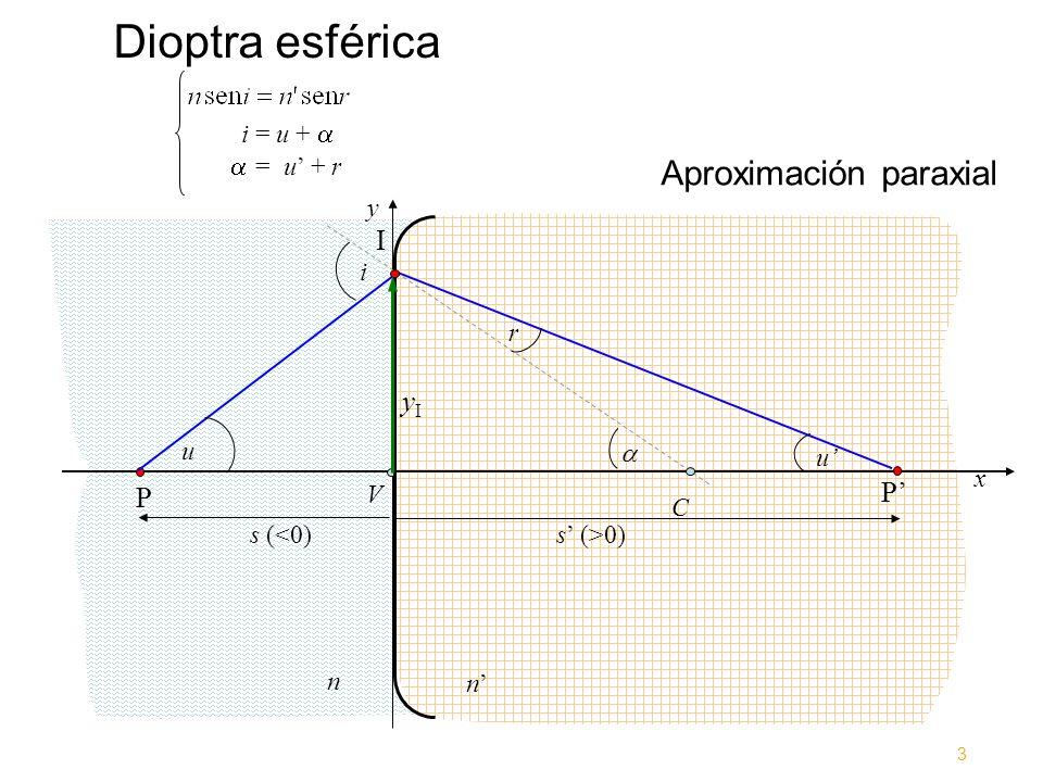Dioptra esférica Aproximación paraxial I yI P' P i = u +   = u' + r