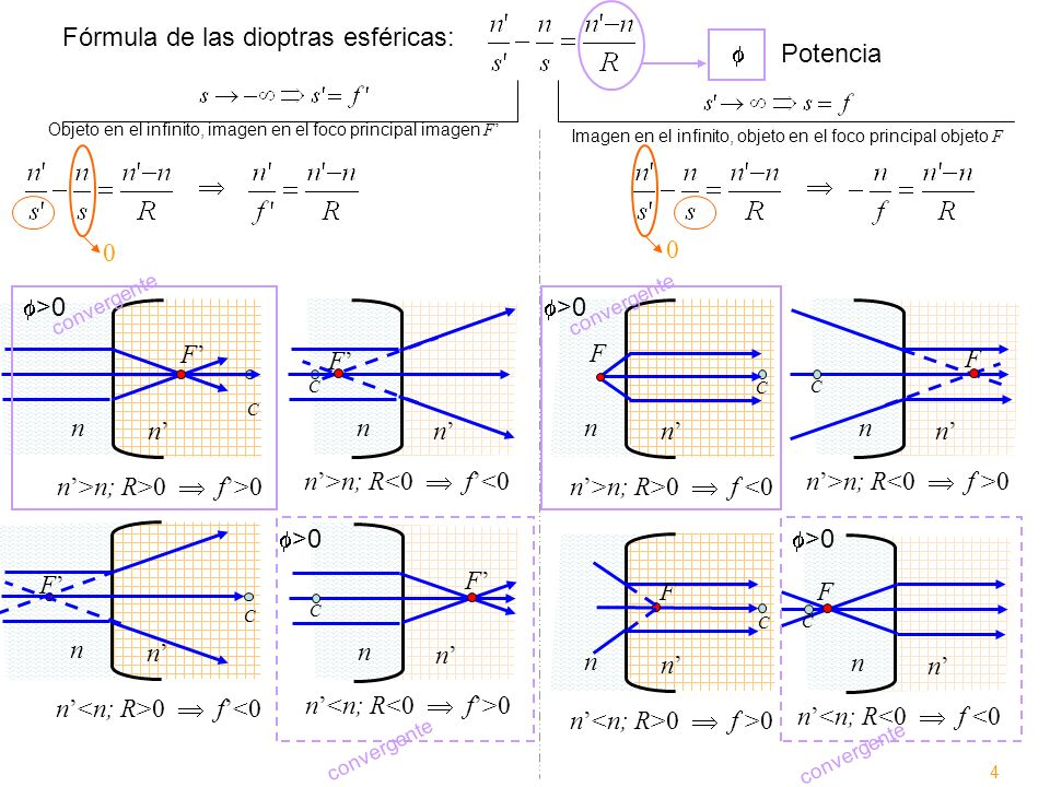 Fórmula de las dioptras esféricas: