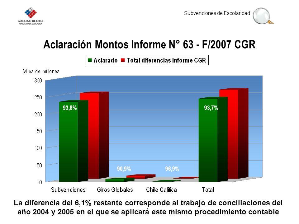 Aclaración Montos Informe N° 63 - F/2007 CGR