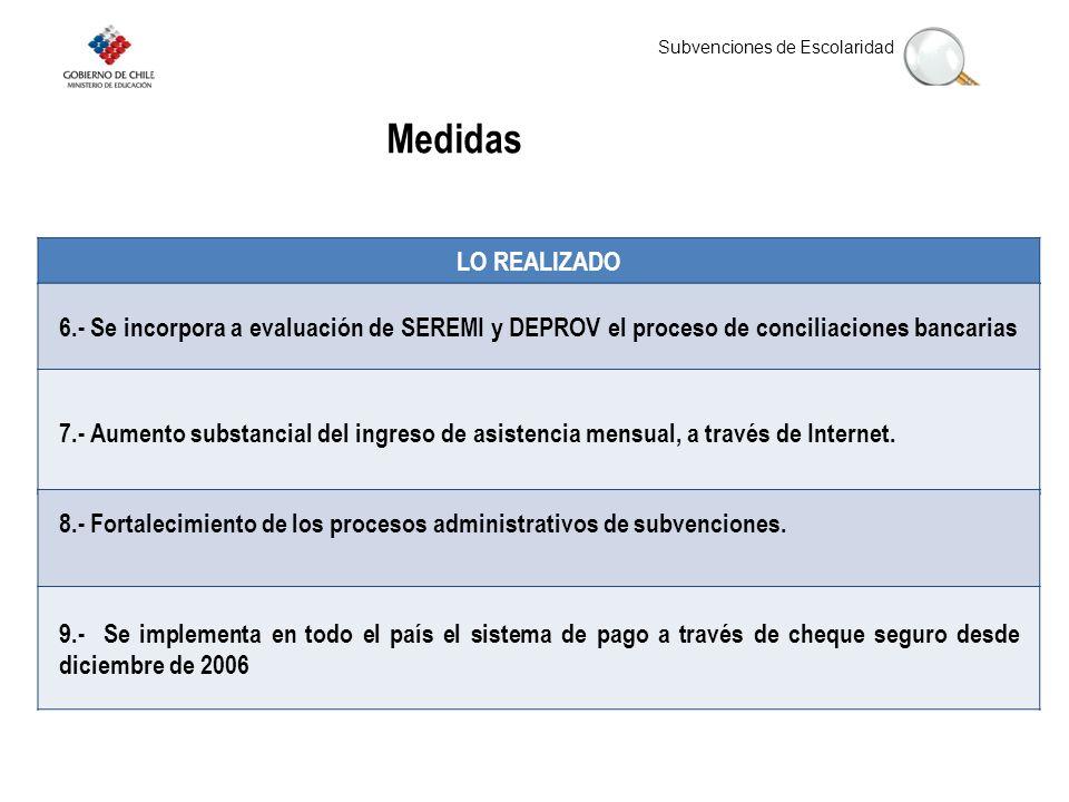 Medidas LO REALIZADO. 6.- Se incorpora a evaluación de SEREMI y DEPROV el proceso de conciliaciones bancarias.