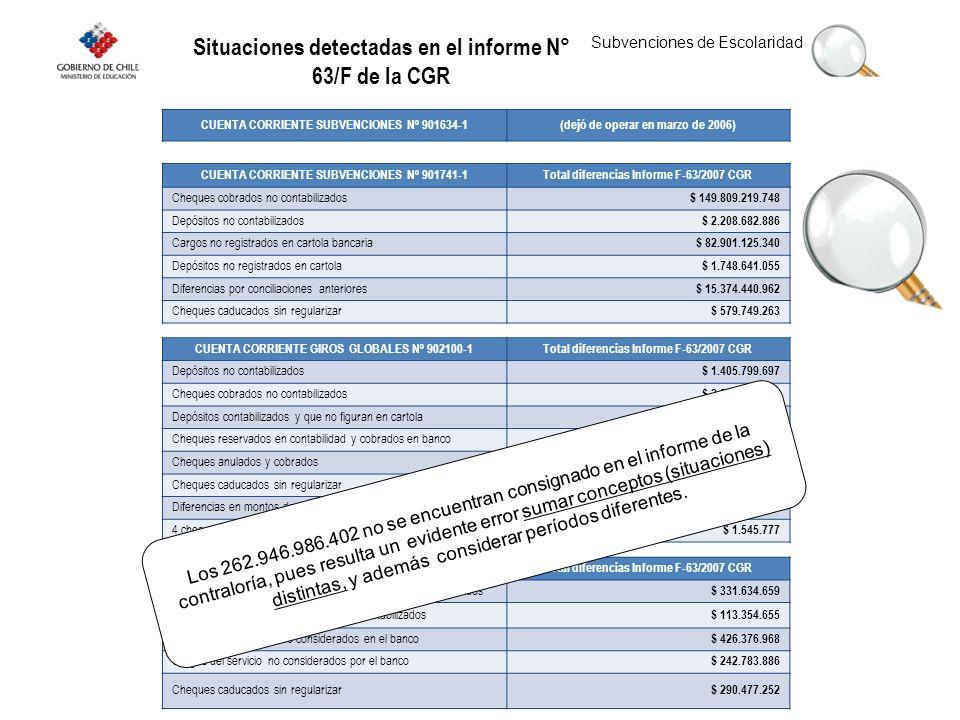 Situaciones detectadas en el informe N° 63/F de la CGR