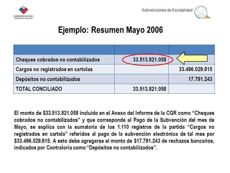 Ejemplo: Resumen Mayo 2006 Cheques cobrados no contabilizados