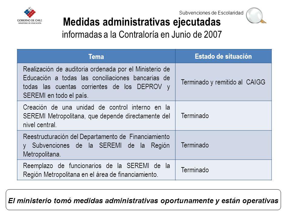Medidas administrativas ejecutadas