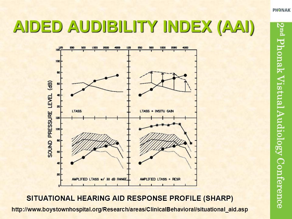 AIDED AUDIBILITY INDEX (AAI)