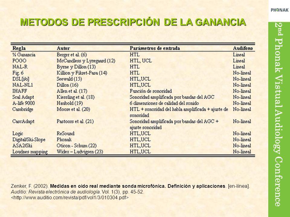 METODOS DE PRESCRIPCIÓN DE LA GANANCIA