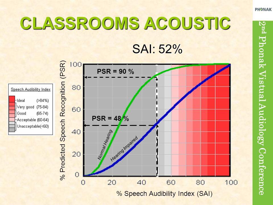 CLASSROOMS ACOUSTIC SAI: 52% PSR = 90 %