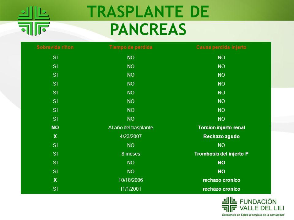 TRASPLANTE DE PANCREAS Trombosis del injerto P