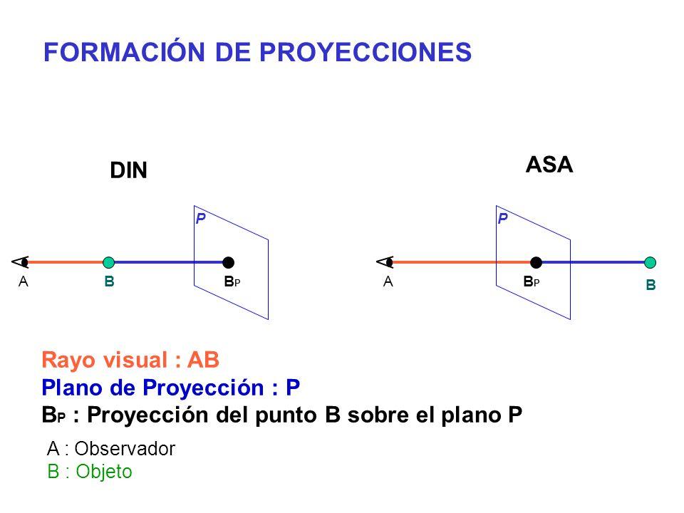 FORMACIÓN DE PROYECCIONES
