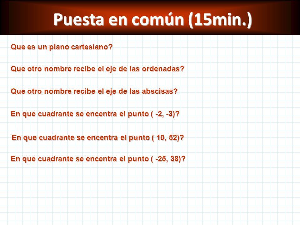 Puesta en común (15min.) Que es un plano cartesiano