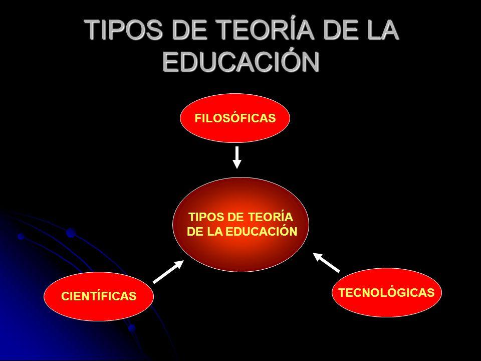 TIPOS DE TEORÍA DE LA EDUCACIÓN