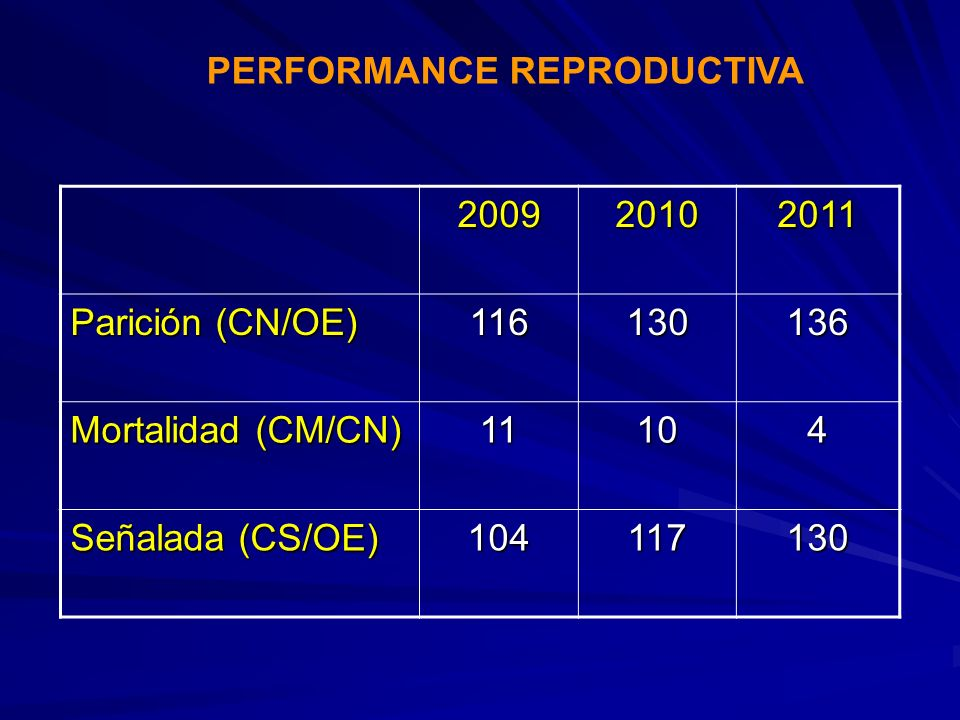 PERFORMANCE REPRODUCTIVA