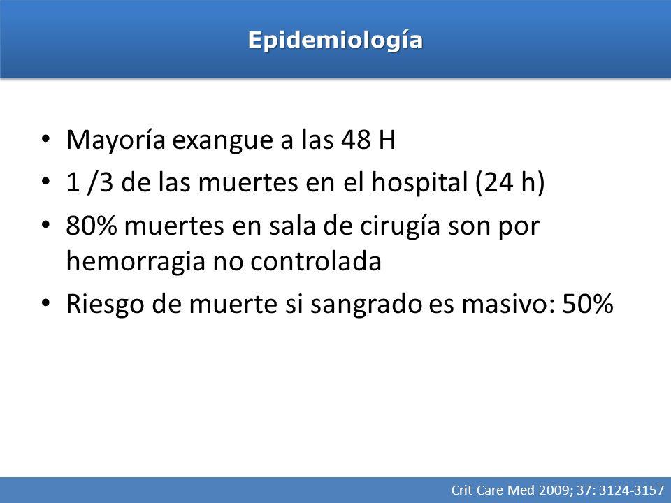 1 /3 de las muertes en el hospital (24 h)