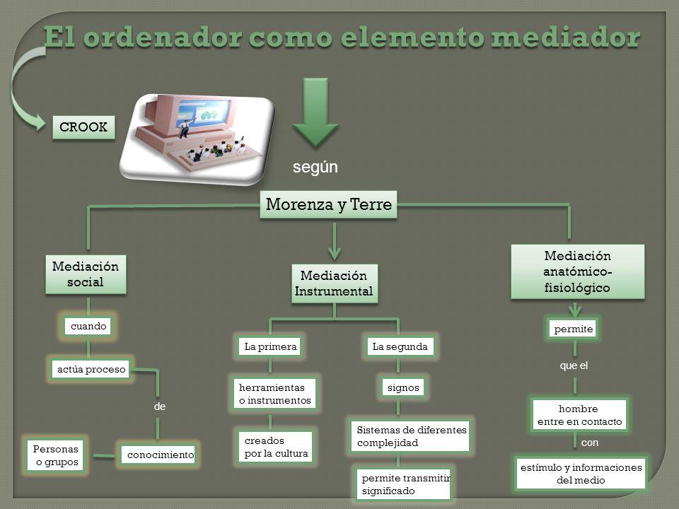 El ordenador como elemento mediador
