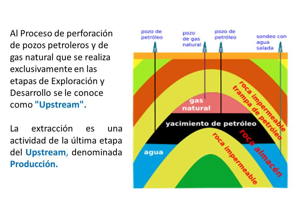 Al Proceso de perforación de pozos petroleros y de gas natural que se realiza exclusivamente en las etapas de Exploración y Desarrollo se le conoce como Upstream .