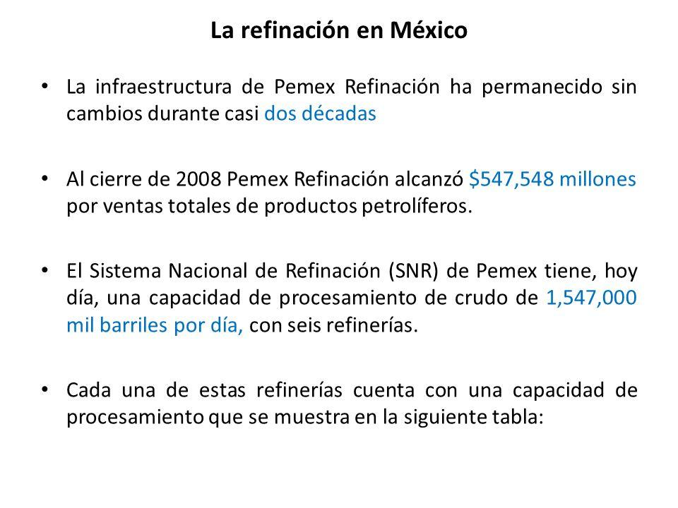 La refinación en México