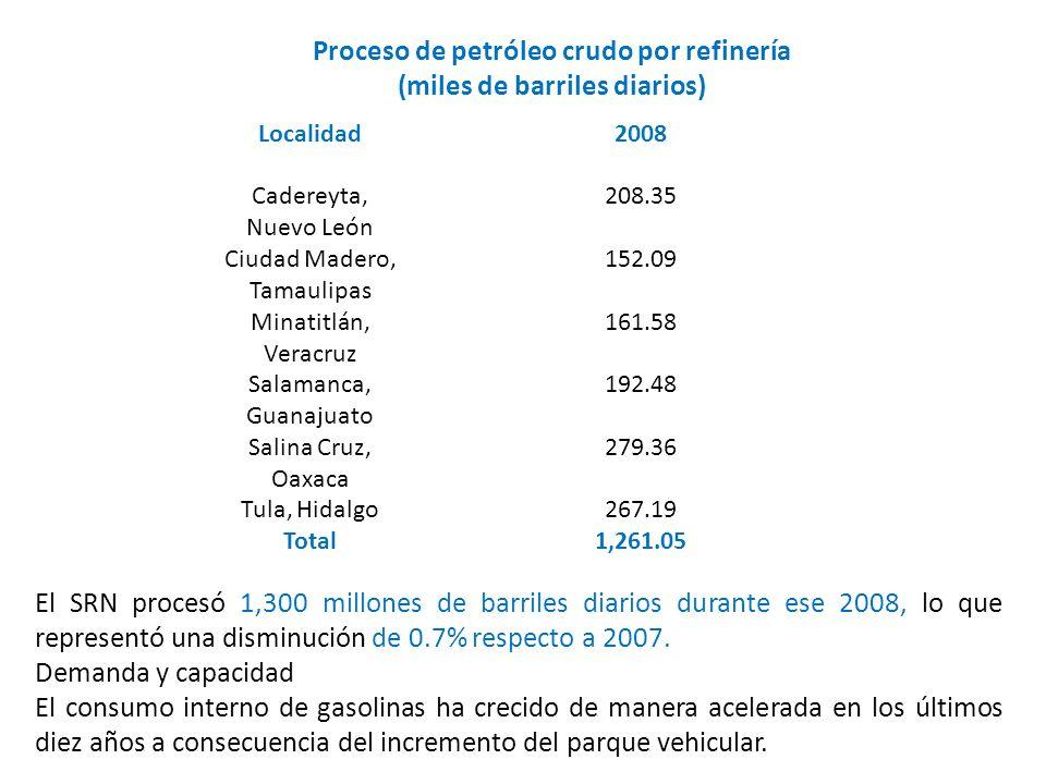 Proceso de petróleo crudo por refinería (miles de barriles diarios)