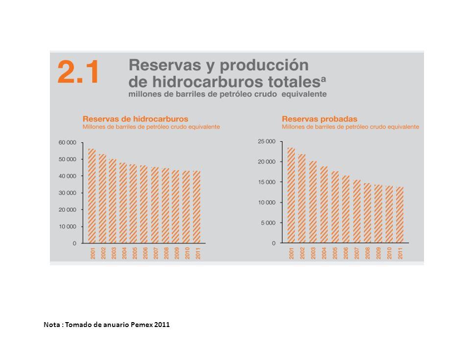 Nota : Tomado de anuario Pemex 2011