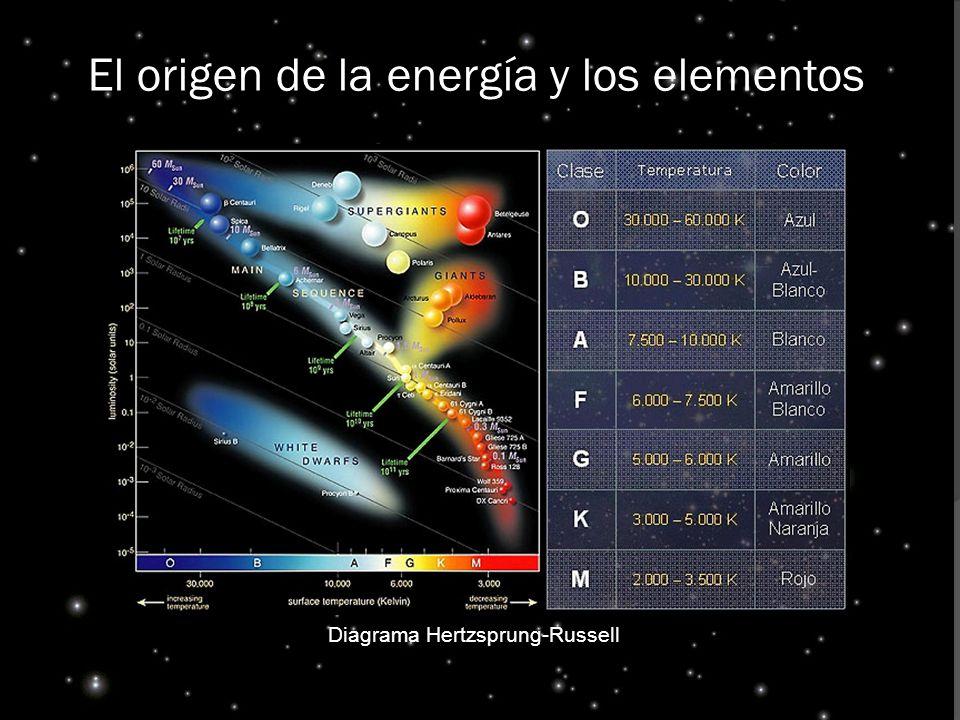 El origen de la energía y los elementos