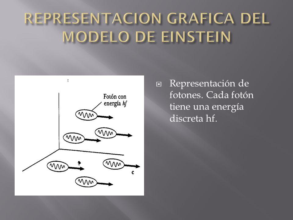 REPRESENTACION GRAFICA DEL MODELO DE EINSTEIN