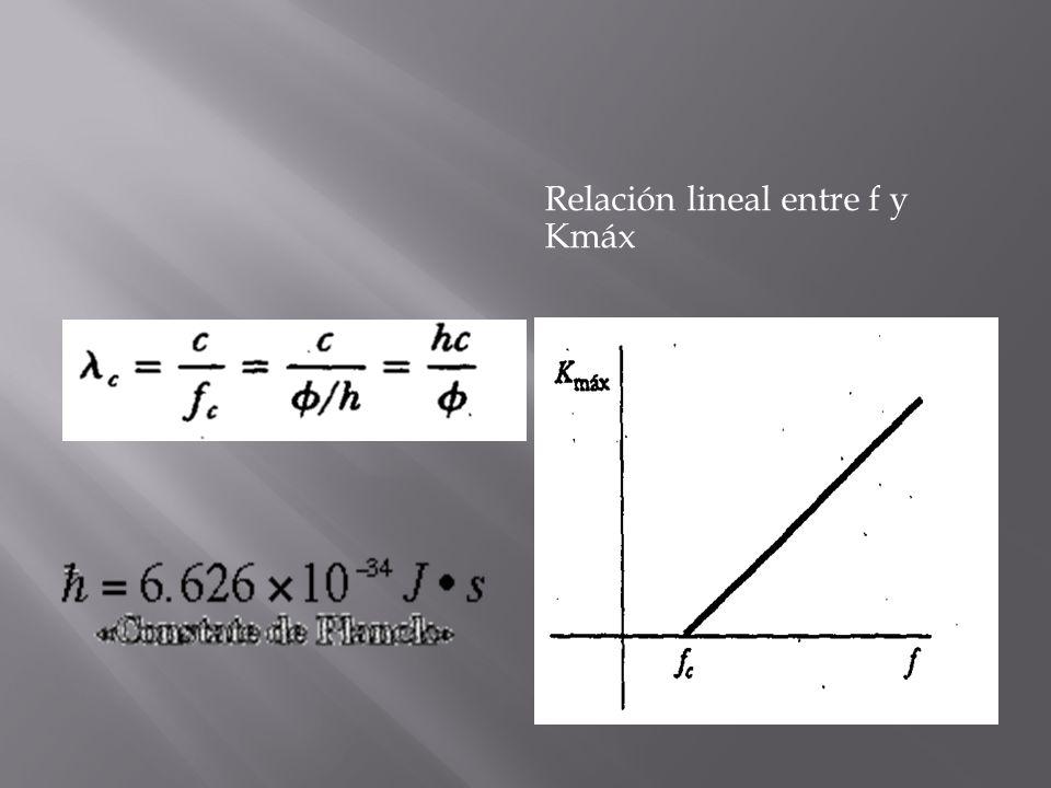 Relación lineal entre f y Kmáx