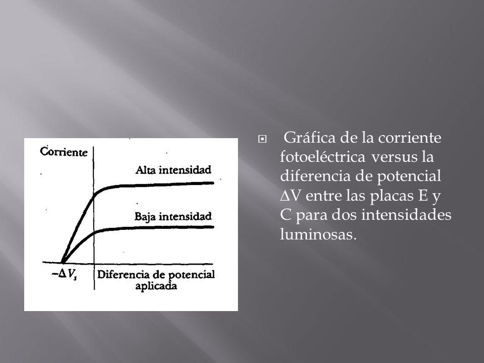 Gráfica de la corriente fotoeléctrica versus la diferencia de potencial ∆V entre las placas E y C para dos intensidades luminosas.