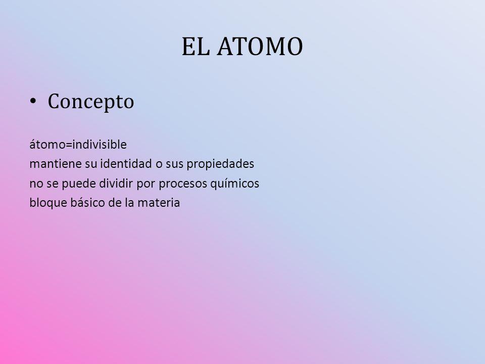 EL ATOMO Concepto átomo=indivisible