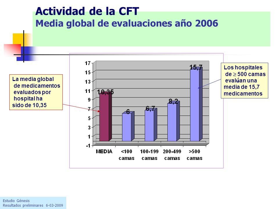 Actividad de la CFT Media global de evaluaciones año 2006