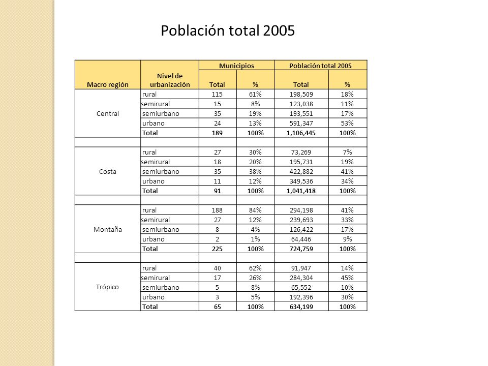 Población total 2005 Macro región Nivel de urbanización Municipios