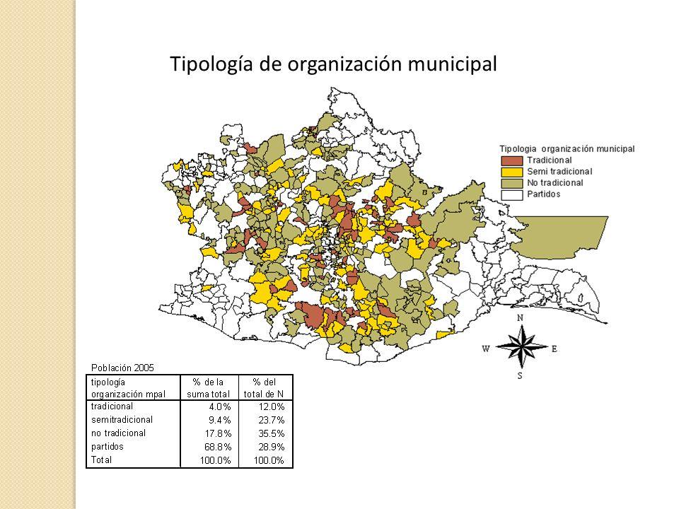 Tipología de organización municipal