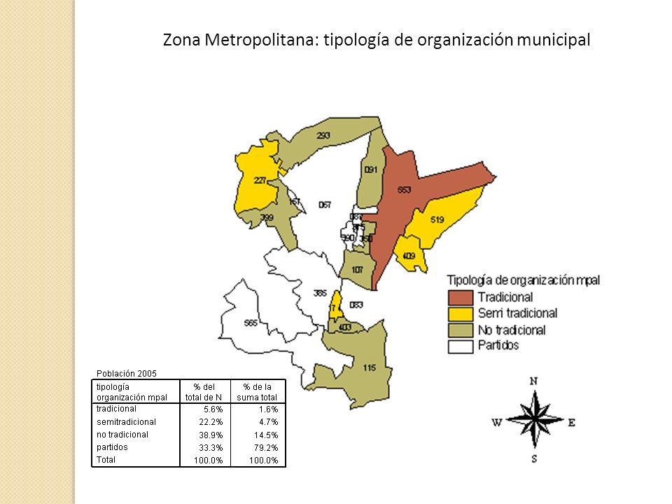 Zona Metropolitana: tipología de organización municipal
