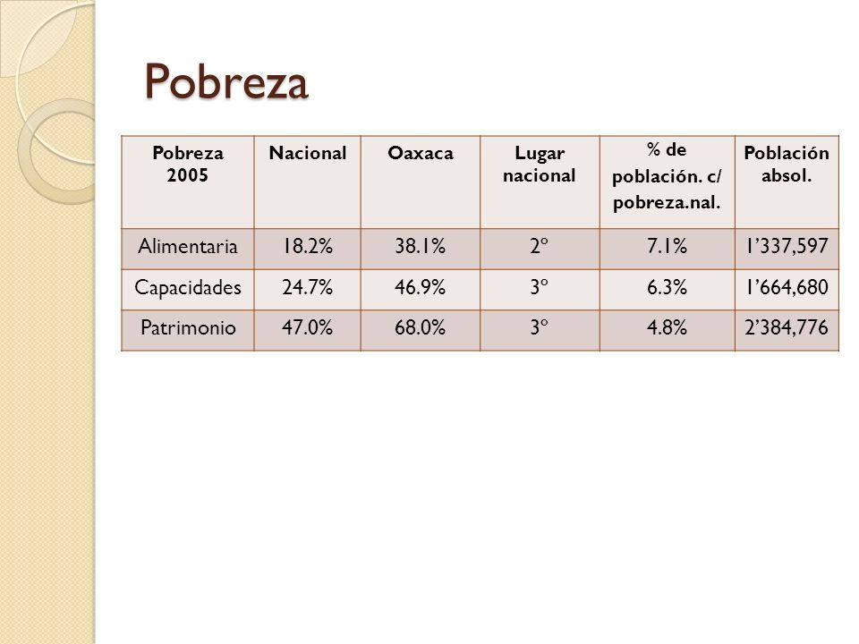 % de población. c/ pobreza.nal.