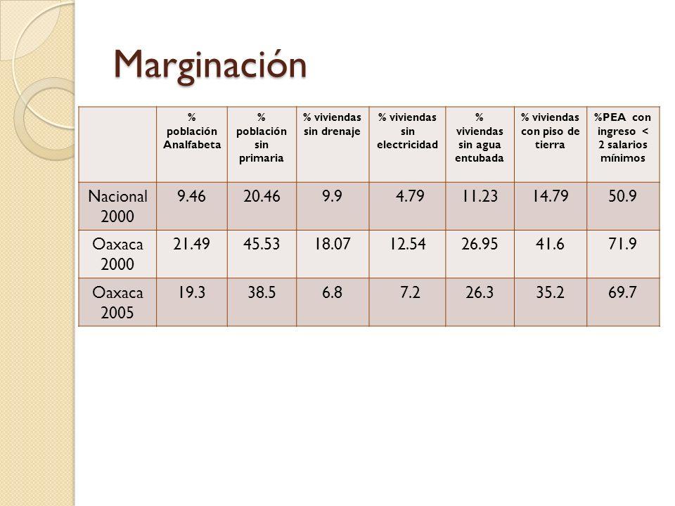 Marginación % población Analfabeta. % población sin. primaria. % viviendas sin drenaje. % viviendas sin electricidad.
