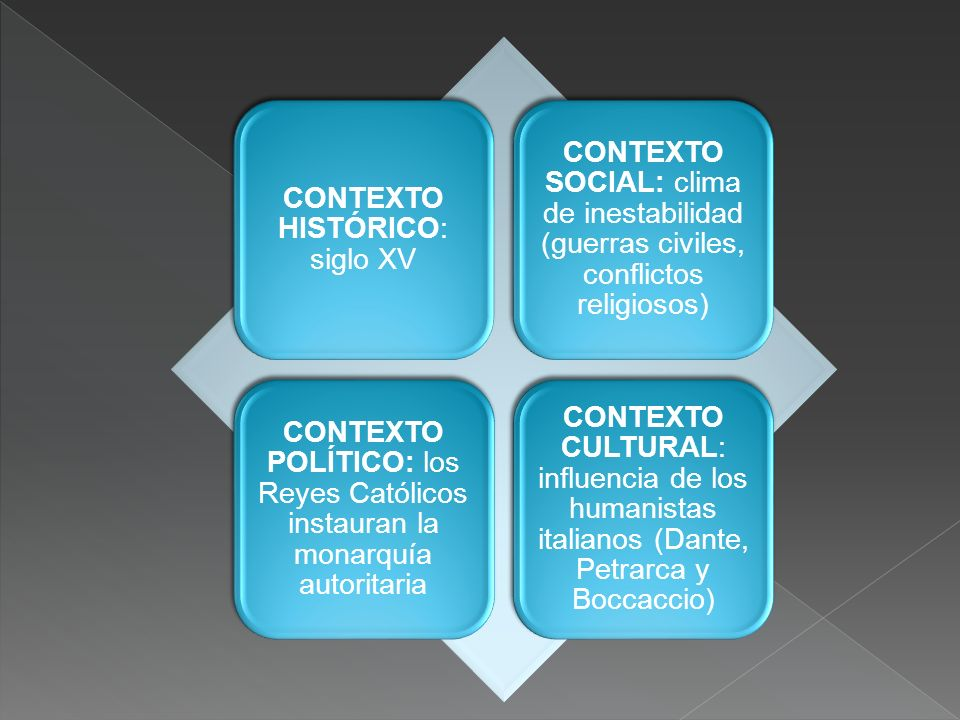 CONTEXTO HISTÓRICO: siglo XV