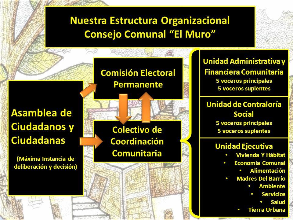 Nuestra Estructura Organizacional Consejo Comunal El Muro