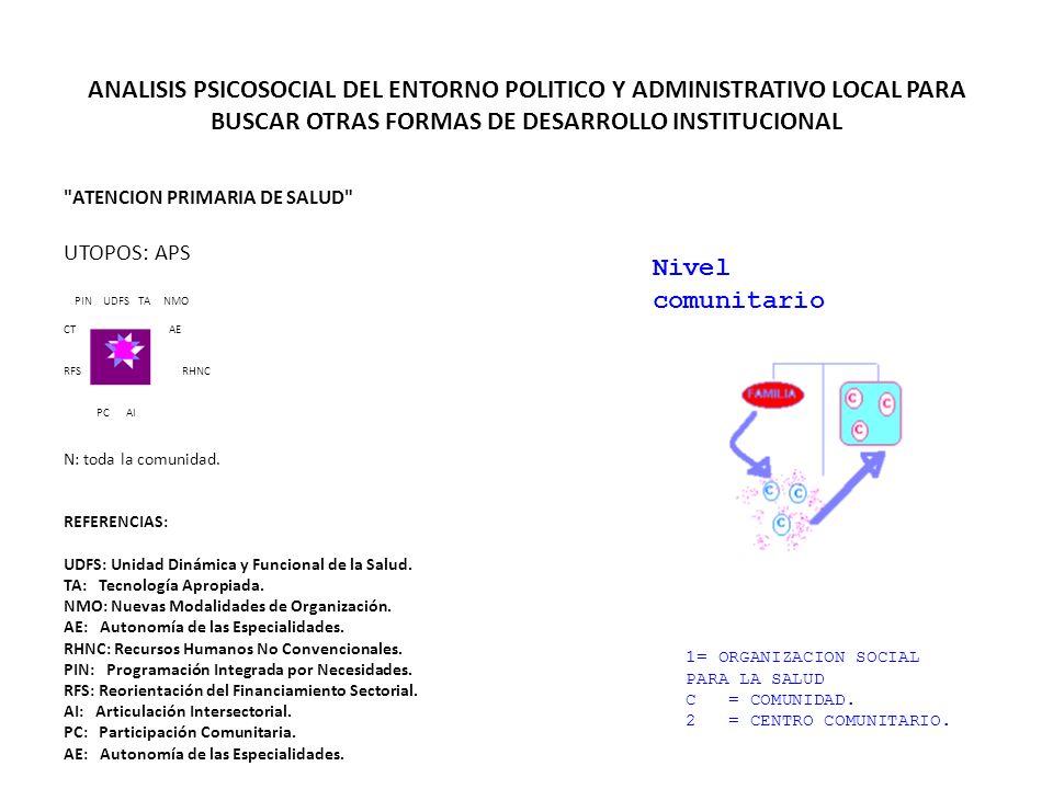 ANALISIS PSICOSOCIAL DEL ENTORNO POLITICO Y ADMINISTRATIVO LOCAL PARA BUSCAR OTRAS FORMAS DE DESARROLLO INSTITUCIONAL