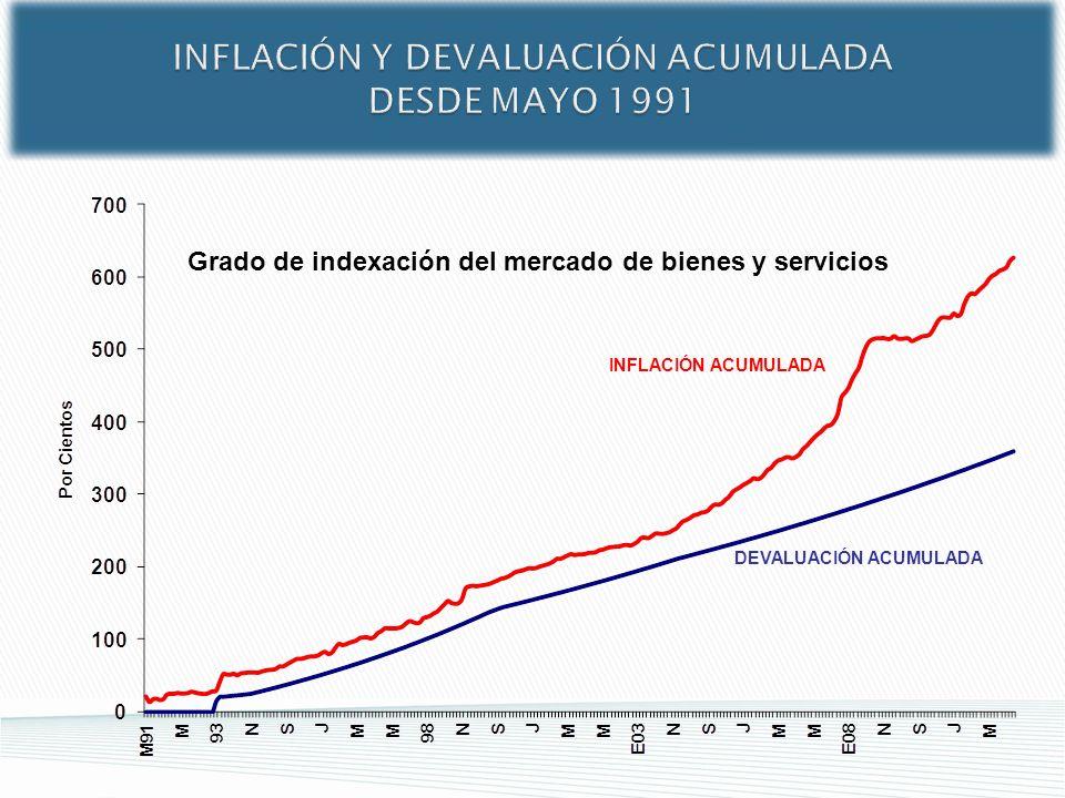 INFLACIÓN Y DEVALUACIÓN ACUMULADA DESDE MAYO 1991